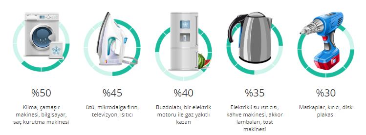 power box elektrik tasarruf cihazı fiyatları